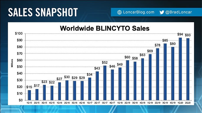 BLINCYTO Sales