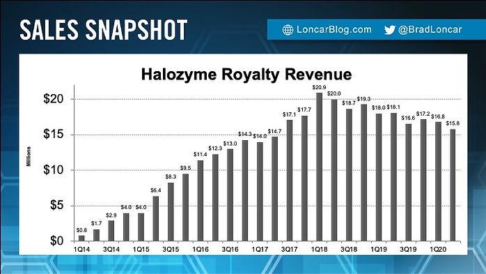 Halozyme Royalty Revenue