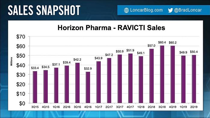 RAVICTI Sales