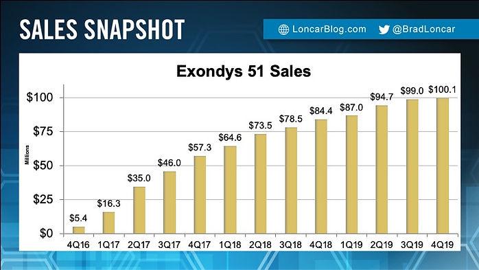 Exondys 51 Sales