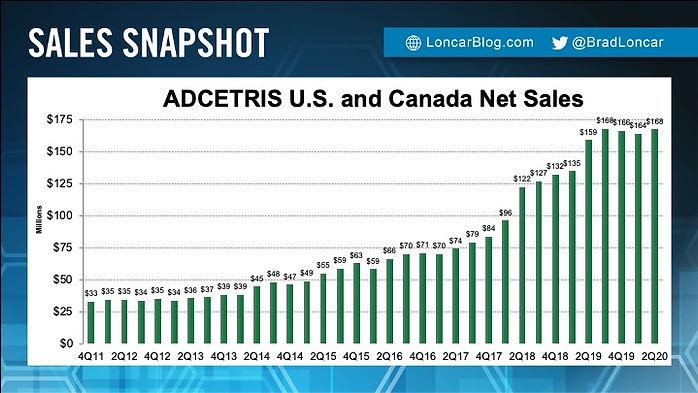 Adcetris Sales