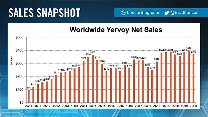 Yervoy Sales