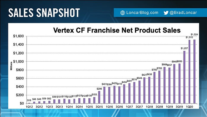 Vertex CF Sales
