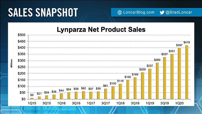 Lynparza Sales