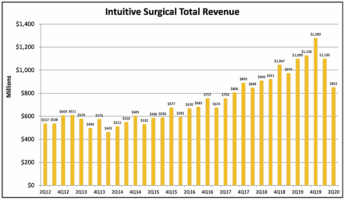 ISRG Revenue
