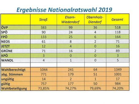 Nationalratswahl 2019 - die Ergebnisse