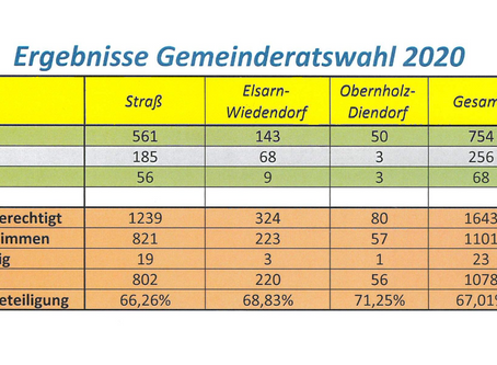 Gemeinderatswahl 2020