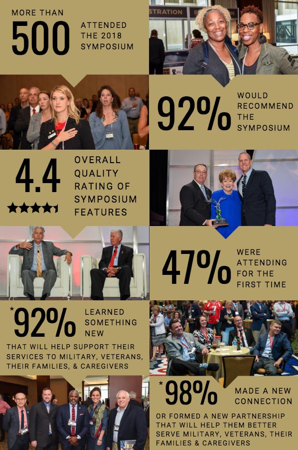 2016 Symposium Impact, America's Warrior