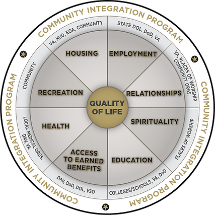 Quality-of-Life-Circle (1).png