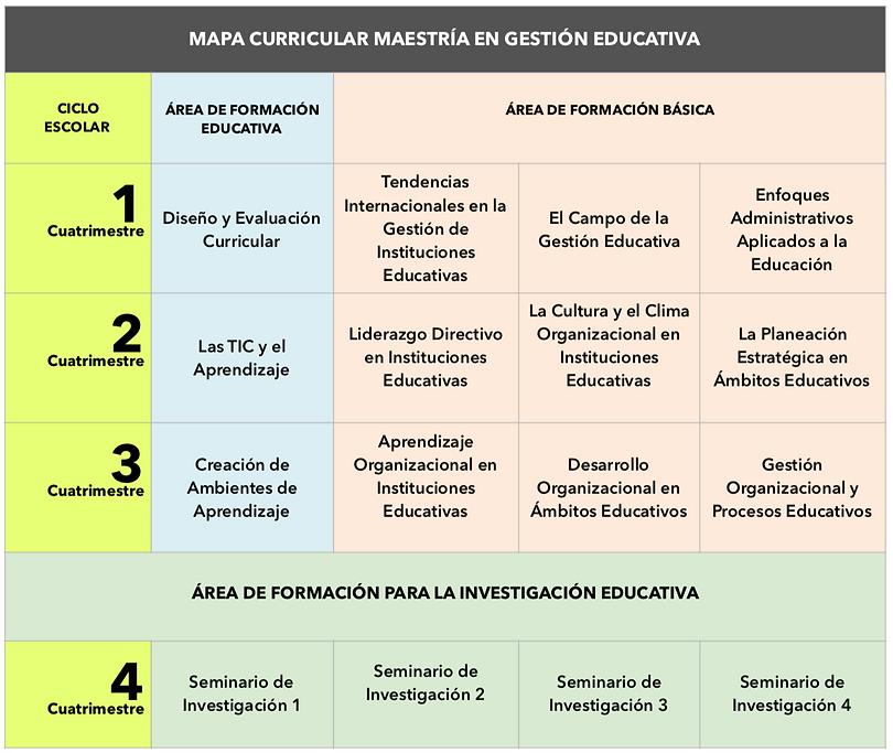 Maestría_Gestión_educativa_Mapa_curricul