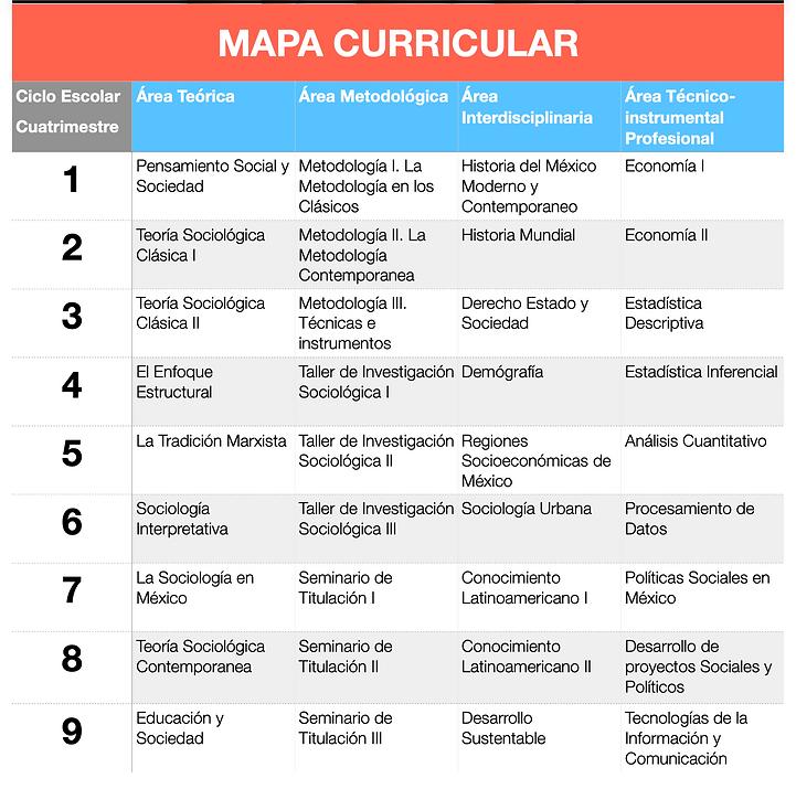 Mapa_Curricular_Sociología.png