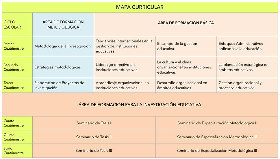 Mapa curricular doctorado.png