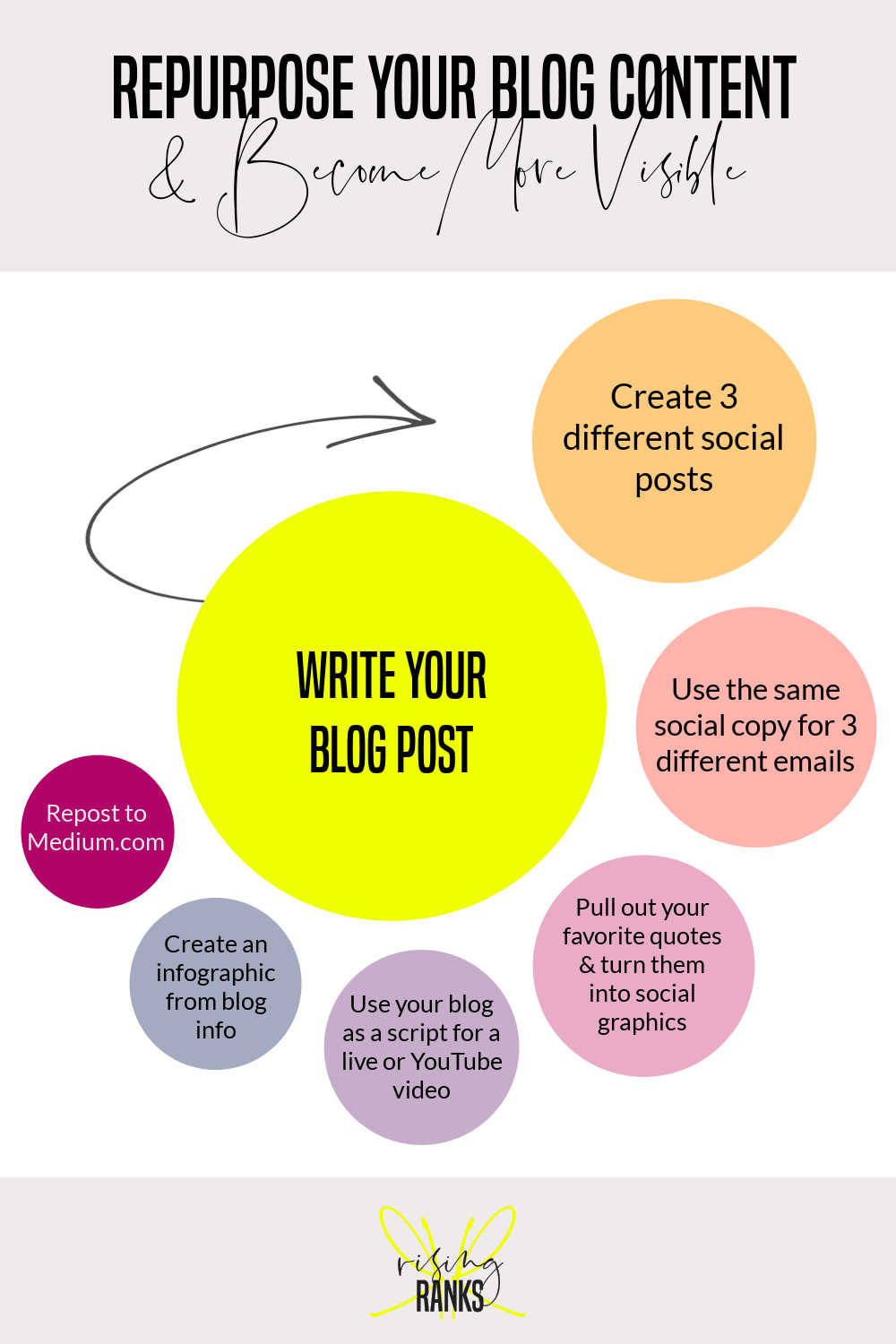 repurpose your blog content infographic