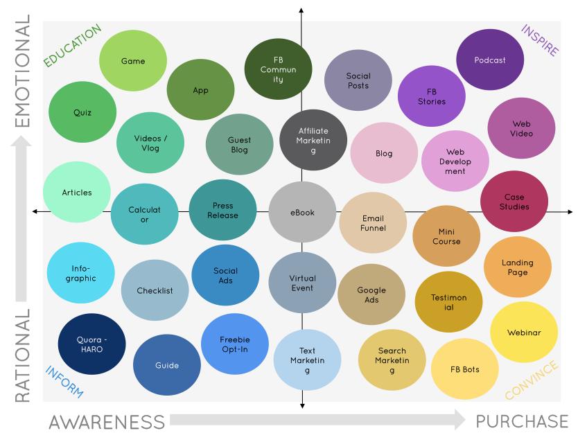 digital marketing matrix