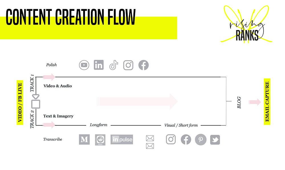 rising ranks digital content repurposing flow chart