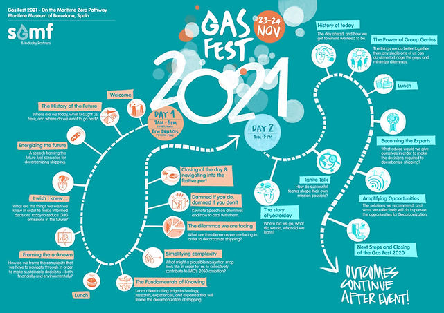 Gas Fest 2021 Journey Map