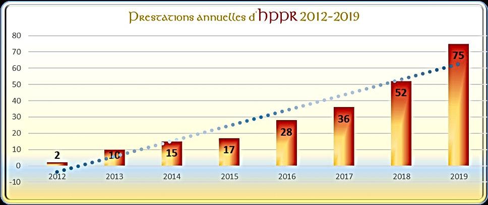 2012 2019 HPPR Prestations RECAP.jpg