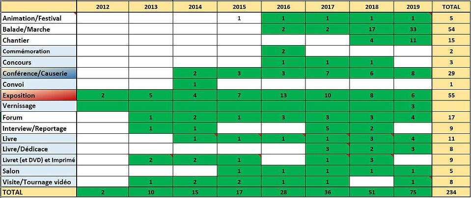 2012 2019 HPPR Prestations RECAP Tableau