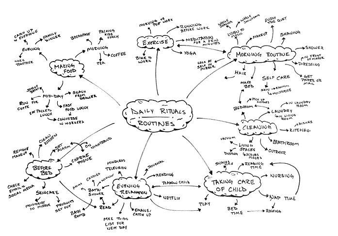 Daily Ritual Mind Map.jpg