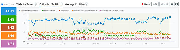 A graph of estimated website traffic of the top online mixing and mastering companies