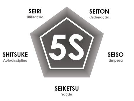 Qualidade: O Programa 5S e a Construção Civil