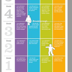 Language Ladder Levels 1 - 5 / Niveaux Echelle des Langues 1 - 5