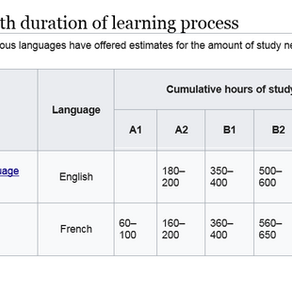 CEFR: Guided learning hours per level.