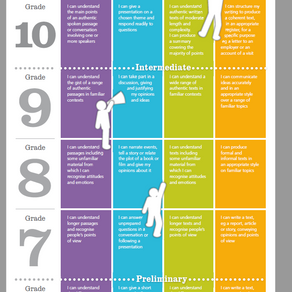 Language Ladder Levels 6 - 10  / Niveaux Echelle des Langues 6 - 10
