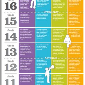 Language Ladder Levels 11 - 17 / Niveaux Echelle des Langues 11 - 17