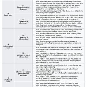 CEFR: Levels description.