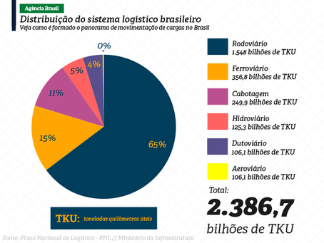 Infraestrutura do Brasil entregará planos de logística até 2050
