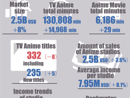 Infographic on Japanese Anime industry