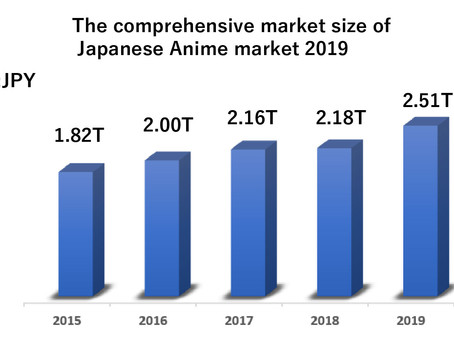 Japanese Anime Statistics in 2019 : unexpected stable growth of the industry