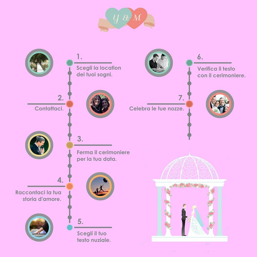Infografica - i 7 passi per realizzare la tua cerimonia personalizzata.
