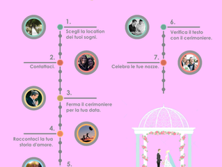 Infografica - i 7 passi per realizzare la tua cerimonia simbolica personalizzata