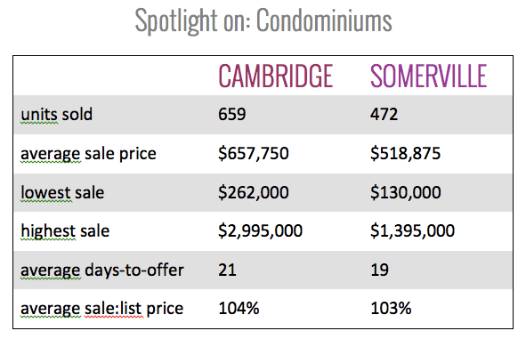 2014 Cambridge & Somerville Condo Sales