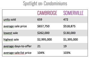 2014 Cambridge & Somerville Condo Sales