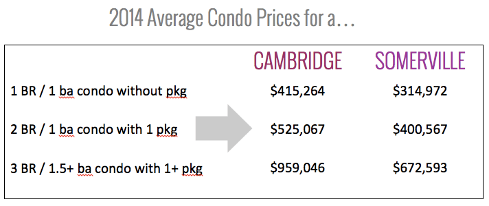 2014 Cambridge & Somerville Sample Condo Prices