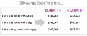 2014 Cambridge & Somerville Sample Condo Prices