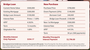 Bridge Loan Example