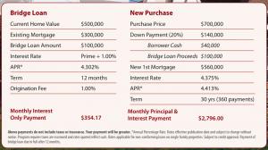 Bridge Loans Are Back — Thank You, Leader Bank!!!