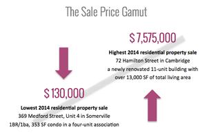 Cambridge & Somerville housing prices