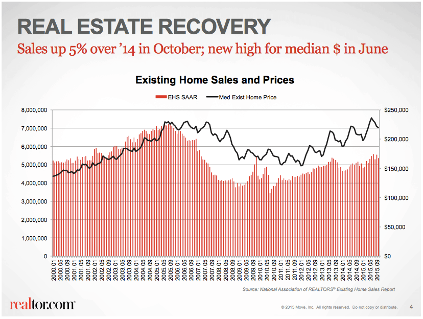 2015 US Real Estate Recovery