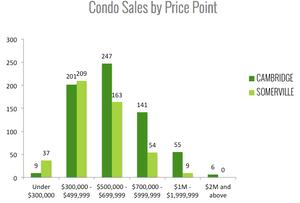2014 Cambridge & Somerville Condo Prices
