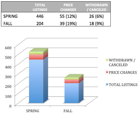 Cambridge condos real estate data 2016
