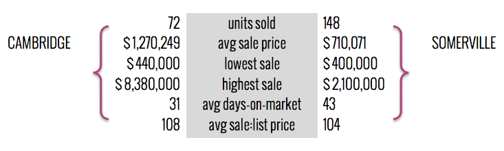 Cambridge / Somerville Multi-Family Homes Sales
