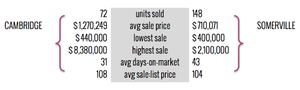 Cambridge / Somerville Multi-Family Homes Sales