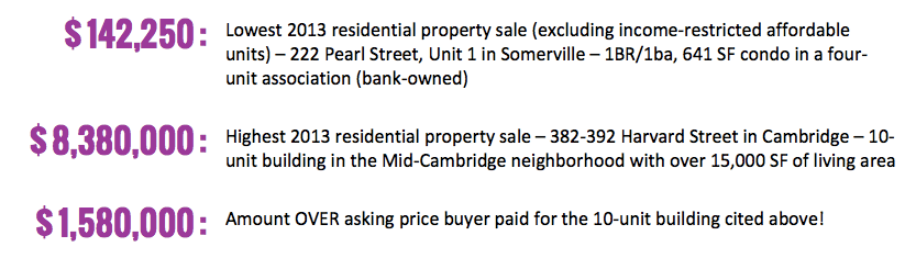 Cambridge / Somerville Home Price Gamut