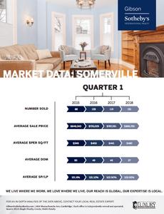 Somerville Market Data: Spring 2018