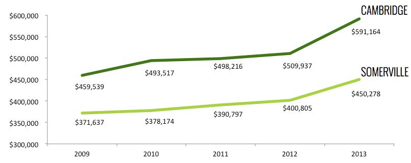 Cambridge / Somerville Condo Prices - 5 Year Trends